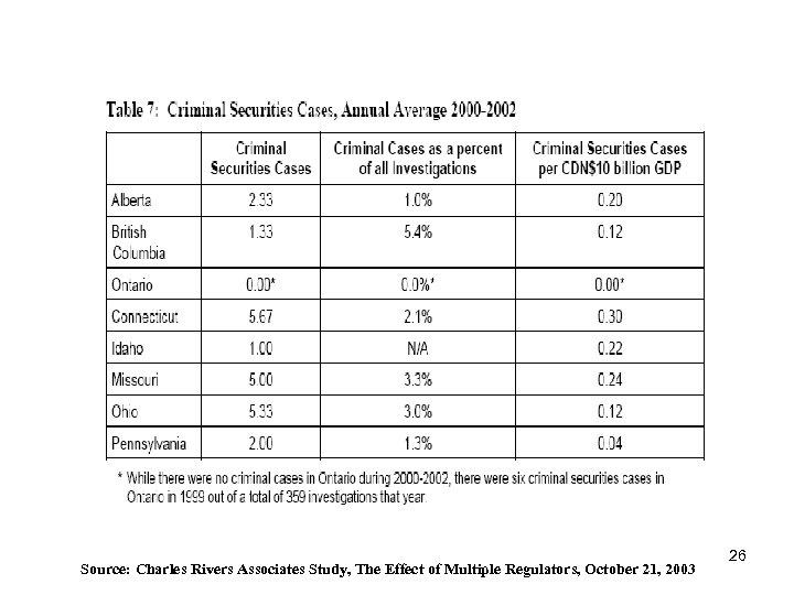 Source: Charles Rivers Associates Study, The Effect of Multiple Regulators, October 21, 2003 26