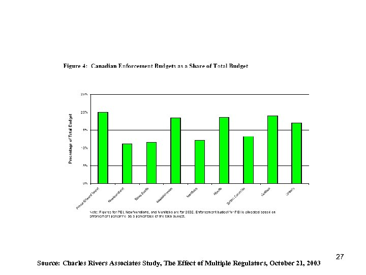 Source: Charles Rivers Associates Study, The Effect of Multiple Regulators, October 21, 2003 27