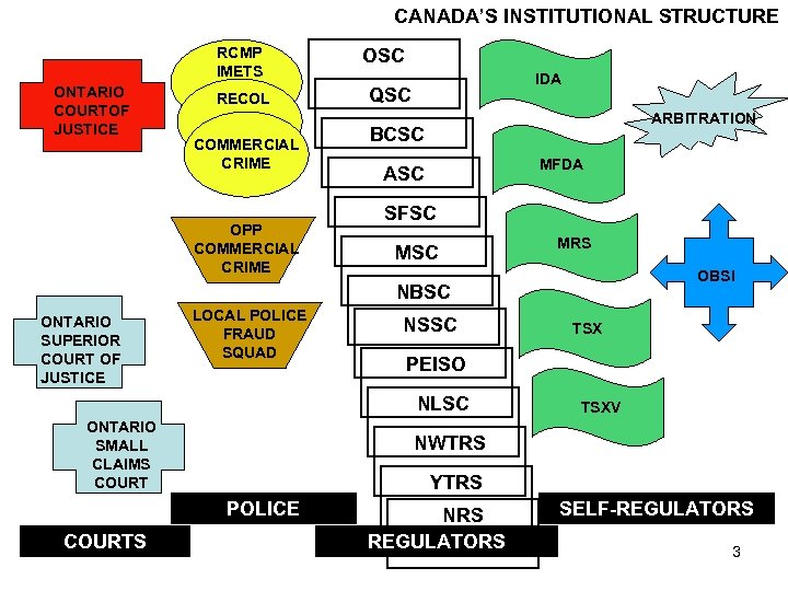 CANADA'S INSTITUTIONAL STRUCTURE RCMP IMETS ONTARIO COURTOF JUSTICE RECOL COMMERCIAL CRIME OPP COMMERCIAL CRIME