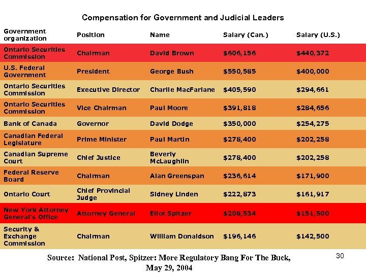 Compensation for Government and Judicial Leaders Government organization Position Name Salary (Can. ) Salary