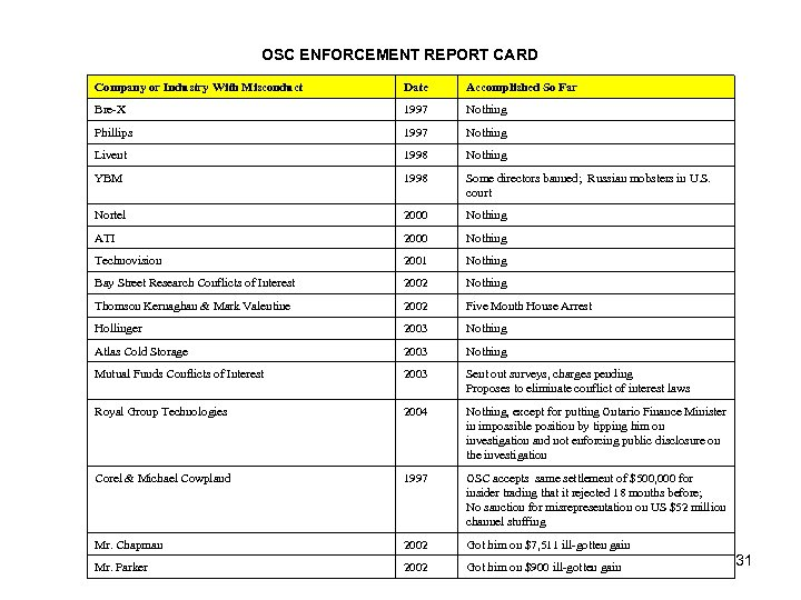OSC ENFORCEMENT REPORT CARD Company or Industry With Misconduct Date Accomplished So Far Bre-X