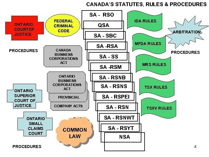 CANADA'S STATUTES, RULES & PROCEDURES SA - RSO ONTARIO COURTOF JUSTICE PROCEDURES ONTARIO SUPERIOR