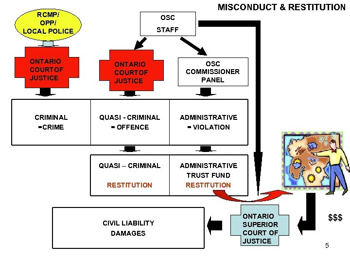 MISCONDUCT & RESTITUTION RCMP/ OPP/ LOCAL POLICE ONTARIO COURTOF JUSTICE CRIMINAL =CRIME OSC STAFF
