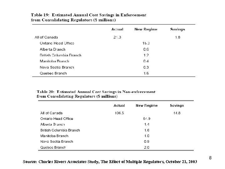 Source: Charles Rivers Associates Study, The Effect of Multiple Regulators, October 21, 2003 8