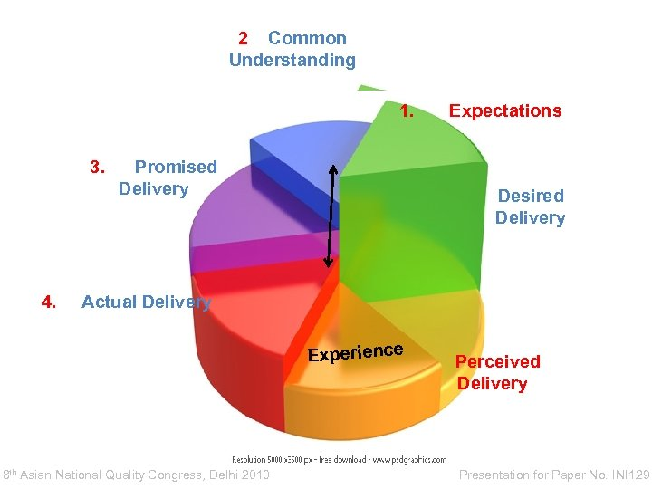 2 Common Understanding 1. 3. Promised Delivery Expectations Desired Delivery Common Understanding 4. Actual