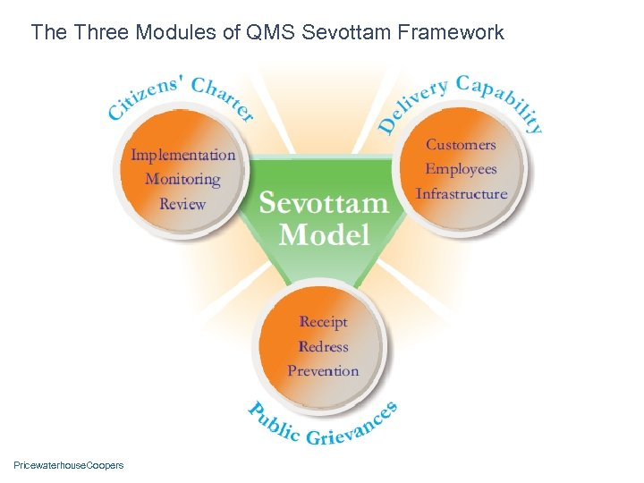 The Three Modules of QMS Sevottam Framework Pricewaterhouse. Coopers