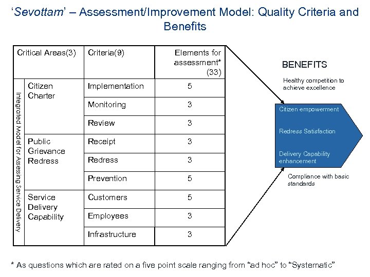 'Sevottam' – Assessment/Improvement Model: Quality Criteria and Benefits Critical Areas(3) Integrated Model for Assessing