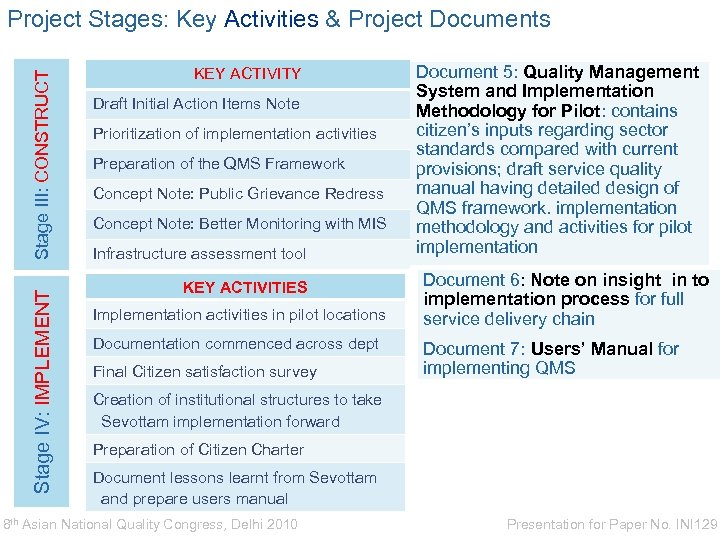Stage IV: IMPLEMENT Stage III: CONSTRUCT Project Stages: Key Activities & Project Documents KEY