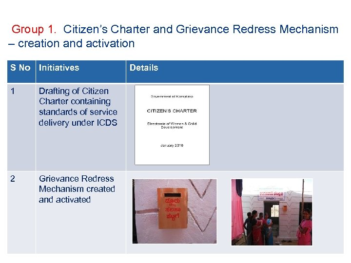 Group 1. Citizen's Charter and Grievance Redress Mechanism – creation and activation S No