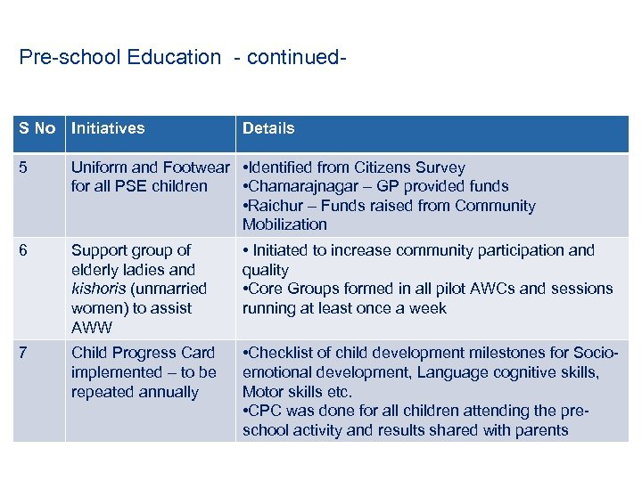 Pre-school Education - continued. S No Initiatives Details 5 Uniform and Footwear • Identified