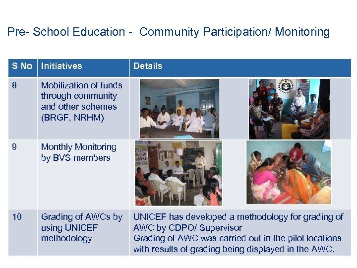 Pre- School Education - Community Participation/ Monitoring S No Initiatives 8 Mobilization of funds