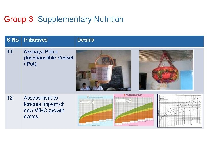 Group 3 Supplementary Nutrition S No Initiatives 11 Akshaya Patra (Inexhaustible Vessel / Pot)
