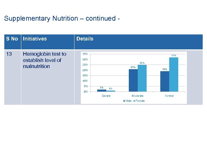 Supplementary Nutrition – continued S No Initiatives 13 Hemoglobin test to establish level of