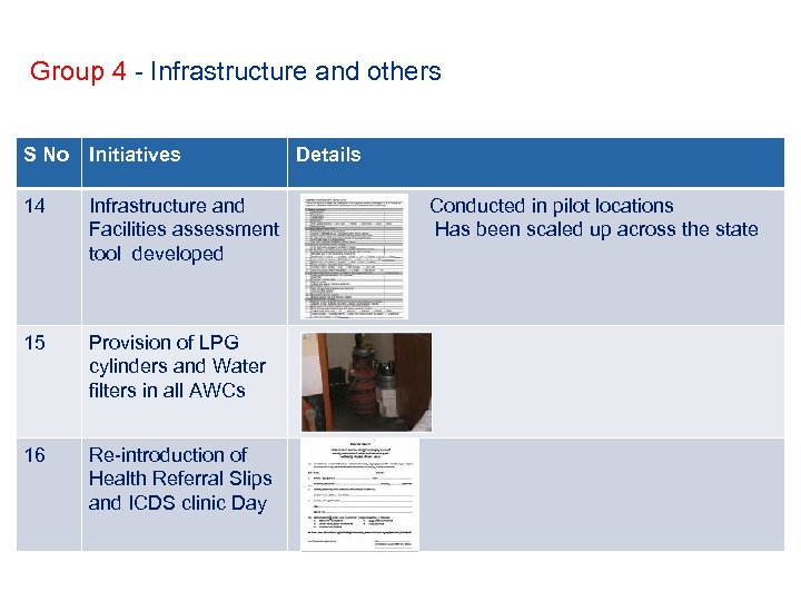 Group 4 - Infrastructure and others S No Initiatives 14 Infrastructure and Facilities assessment