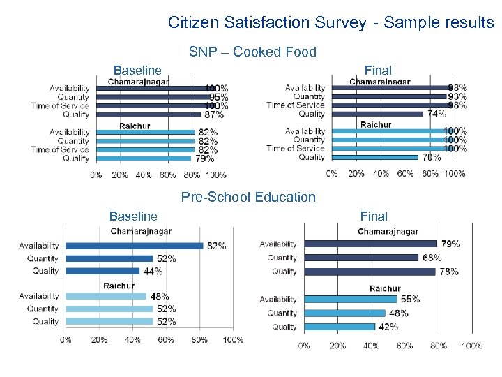 Citizen Satisfaction Survey - Sample results SNP – Cooked Food Baseline Final Pre-School Education