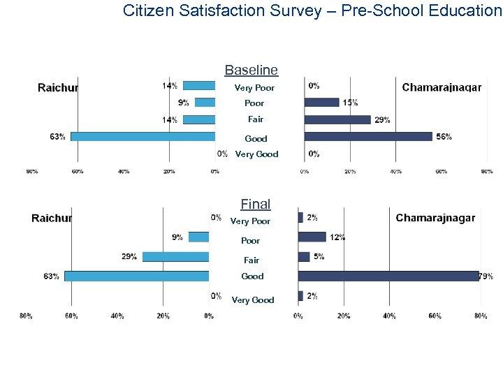 Citizen Satisfaction Survey – Pre-School Education Baseline Very Poor Fair Good Very Good Final