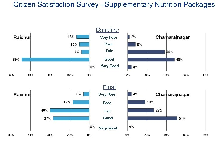 Citizen Satisfaction Survey –Supplementary Nutrition Packages Baseline Very Poor Fair Good Very Good Final