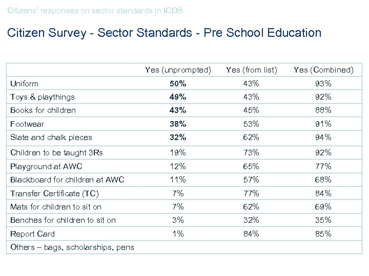 Citizens' responses on sector standards in ICDS Citizen Survey - Sector Standards - Pre