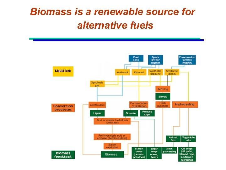 Biomass is a renewable source for alternative fuels Liquid fuels