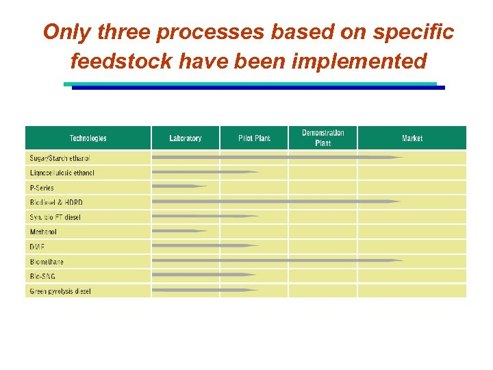 Only three processes based on specific feedstock have been implemented
