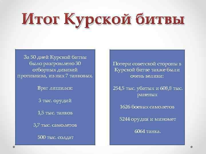 Итог Курской битвы За 50 дней Курской битвы было разгромлено 30 отборных дивизий противника,