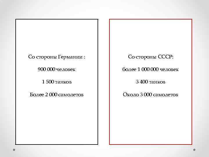 Со стороны Германии : Со стороны СССР: 900 000 человек более 1 000 человек