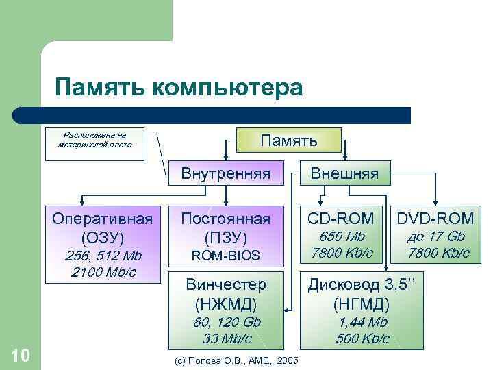 Память компьютера Память Расположена на материнской плате Внутренняя Оперативная (ОЗУ) 256, 512 Mb 2100