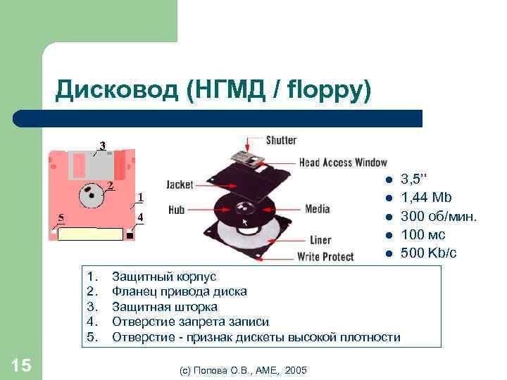 Дисковод (НГМД / floppy) l l l 1. 2. 3. 4. 5. 15 Защитный
