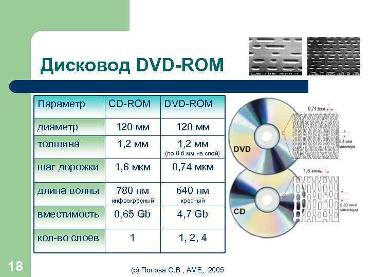 Дисковод DVD-ROM Параметр CD-ROM DVD-ROM диаметр 120 мм толщина 1, 2 мм шаг дорожки