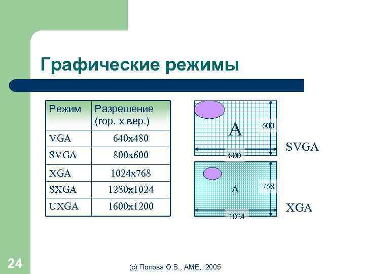 Графические режимы Режим Разрешение (гор. x вер. ) VGA SVGA 800 x 600 XGA