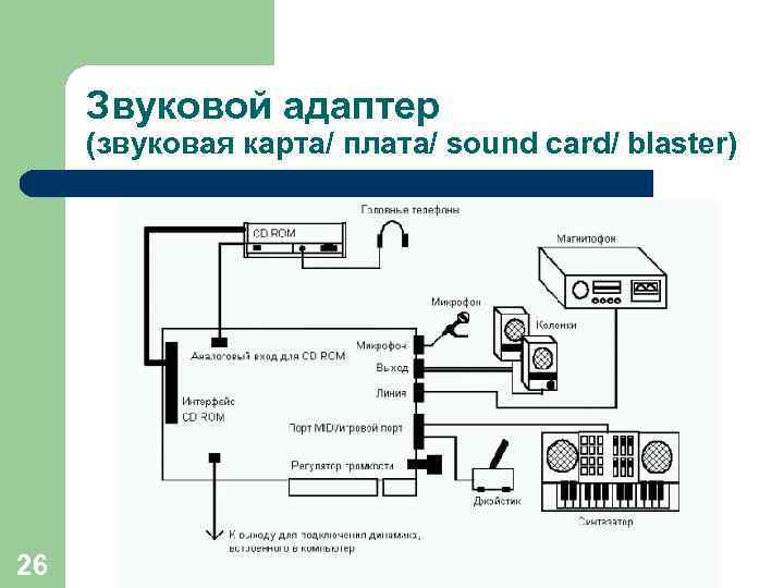 Звуковой адаптер (звуковая карта/ плата/ sound card/ blaster) 26 (с) Попова О. В. ,