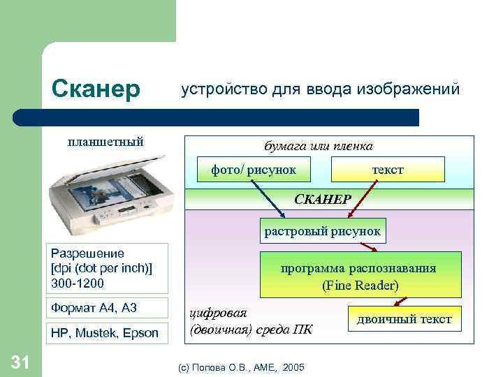 Сканер планшетный устройство для ввода изображений бумага или пленка фото/ рисунок текст СКАНЕР растровый