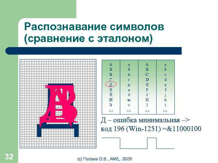 Распознавание символов (сравнение с эталоном) Д Е Г A В Б Д 32 А