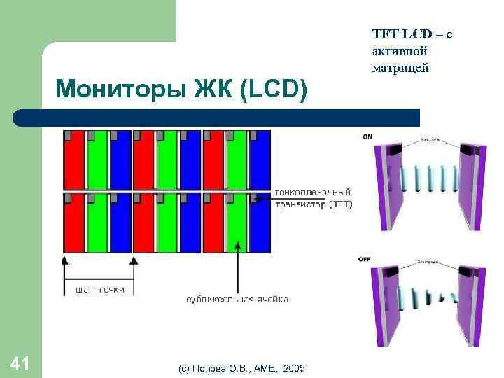 Мониторы ЖК (LCD) 41 (с) Попова О. В. , AME, 2005 TFT LCD –