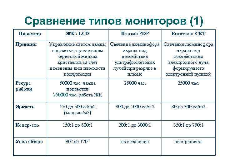 Сравнение типов мониторов (1) Параметр Принцип ЖК / LCD Плазма PDP Кинескоп CRT Управление