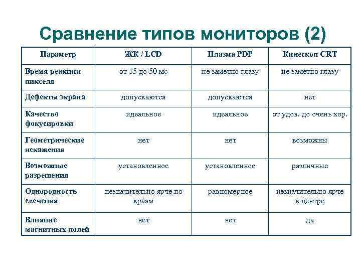 Сравнение типов мониторов (2) Параметр ЖК / LCD Плазма PDP Кинескоп CRT Время реакции