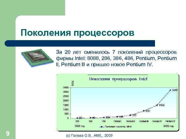 Поколения процессоров За 20 лет сменилось 7 поколений процессоров фирмы Intel: 8088, 286, 386,