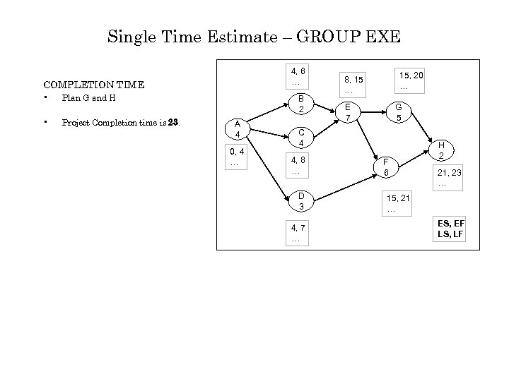 Single Time Estimate – GROUP EXE 4, 6 … COMPLETION TIME • Plan G