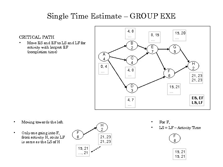 Single Time Estimate – GROUP EXE 4, 6 … CRITICAL PATH • Move ES