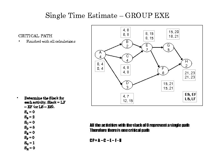 Single Time Estimate – GROUP EXE 4, 6 6, 8 CRITICAL PATH • Finished