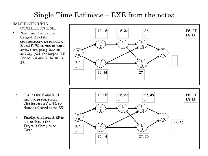 Single Time Estimate – EXE from the notes CALCULATING THE COMPLETION TIME • Now