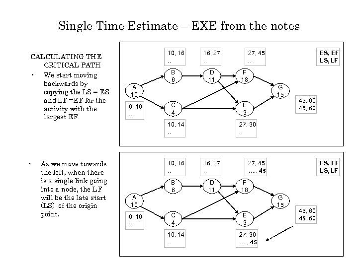 Single Time Estimate – EXE from the notes CALCULATING THE CRITICAL PATH • We
