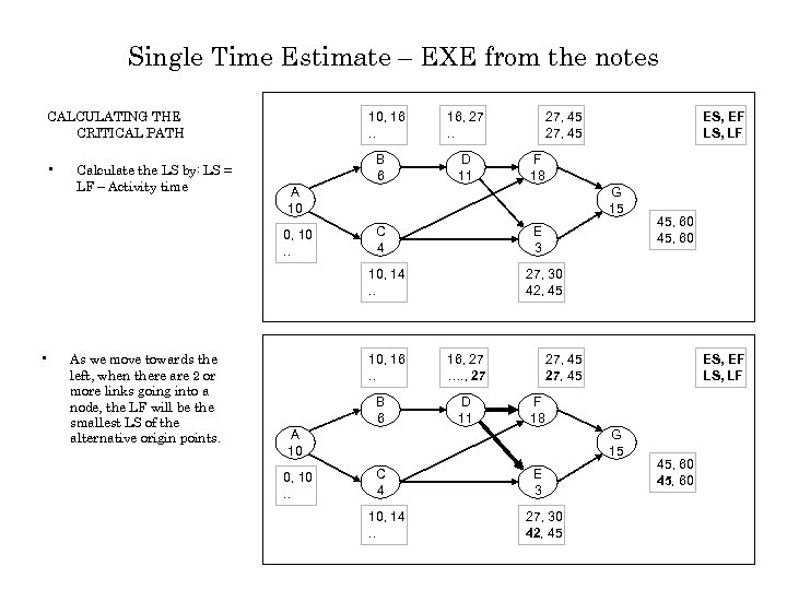 Single Time Estimate – EXE from the notes CALCULATING THE CRITICAL PATH • Calculate