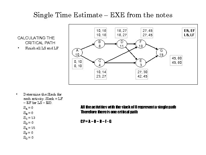 Single Time Estimate – EXE from the notes 10, 16 CALCULATING THE CRITICAL PATH