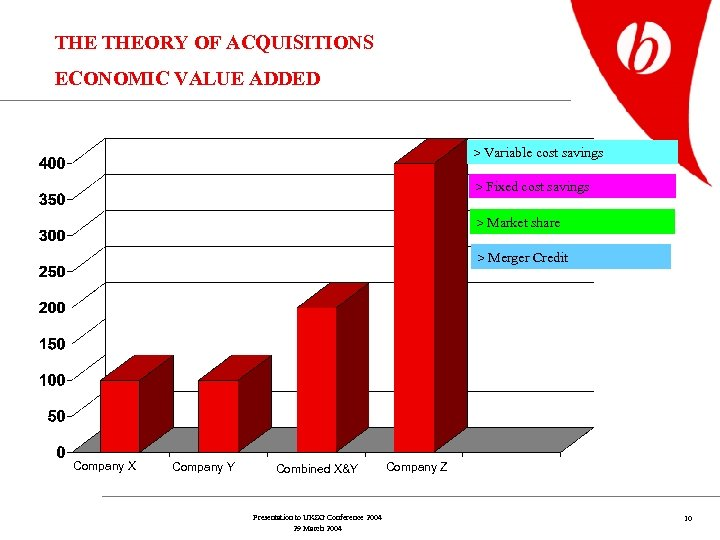 THE THEORY OF ACQUISITIONS ECONOMIC VALUE ADDED > Variable cost savings > Fixed cost