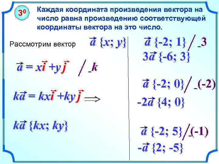 30 Каждая координата произведения вектора на число равна произведению соответствующей координаты вектора на это
