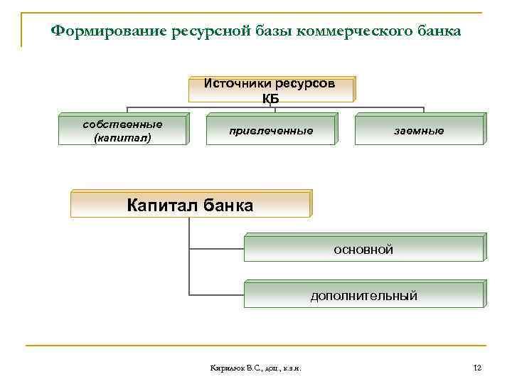 Формирование ресурсной базы коммерческого банка Источники ресурсов КБ собственные (капитал) привлеченные заемные Капитал банка