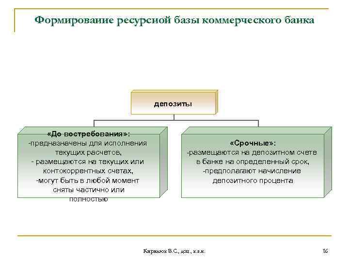 Формирование ресурсной базы коммерческого банка депозиты «До востребования» : -предназначены для исполнения текущих расчетов,