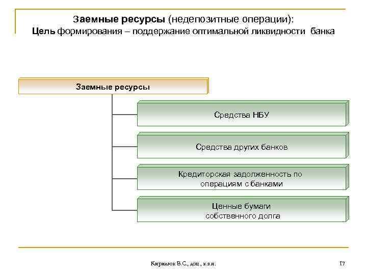 Заемные ресурсы (недепозитные операции): Цель формирования – поддержание оптимальной ликвидности банка Заемные ресурсы Средства