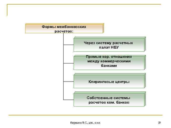 Формы межбанковских расчетов: Через систему расчетных палат НБУ Прямые кор. отношения между коммерческими банками